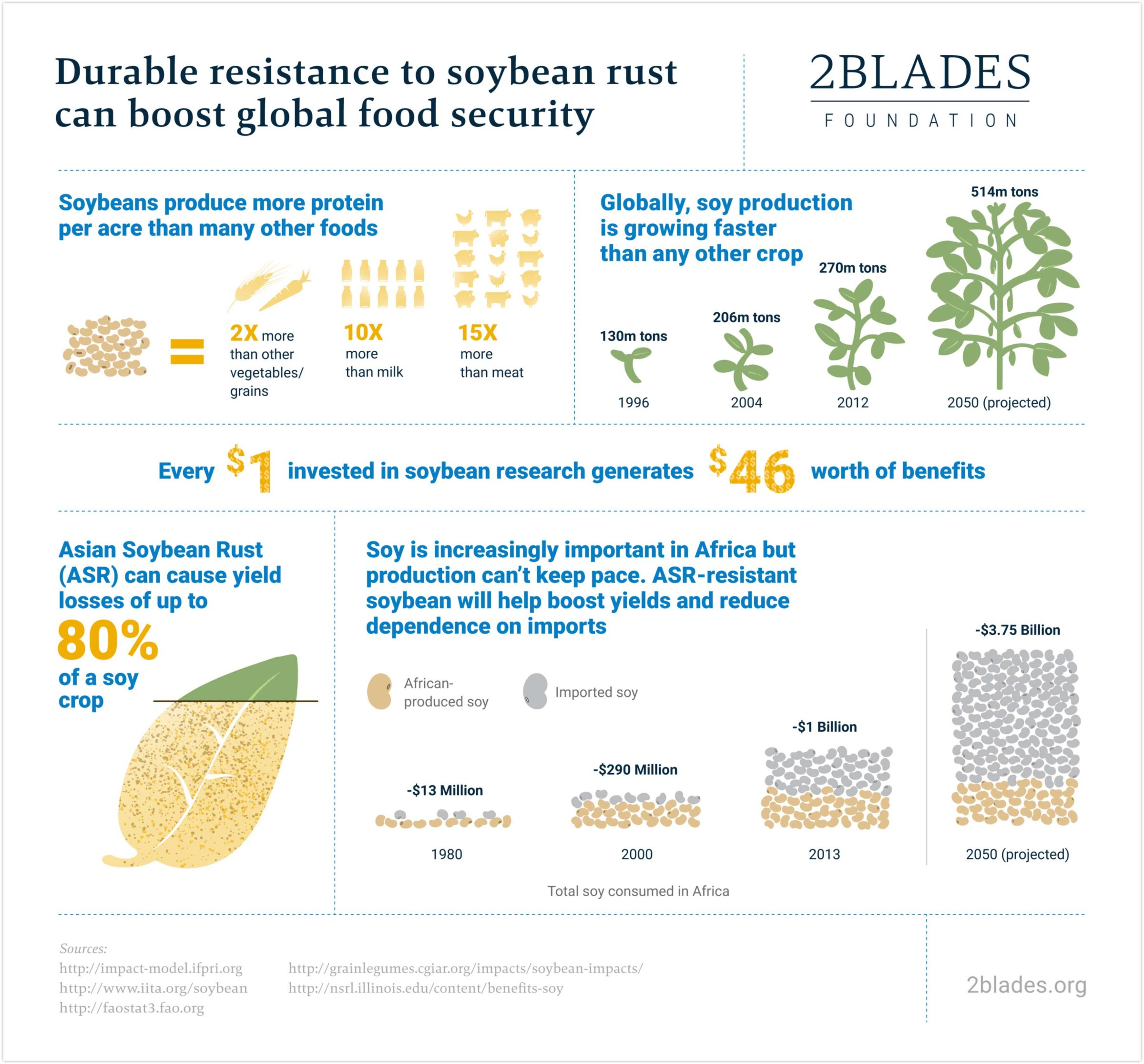 Soybean rust infographic