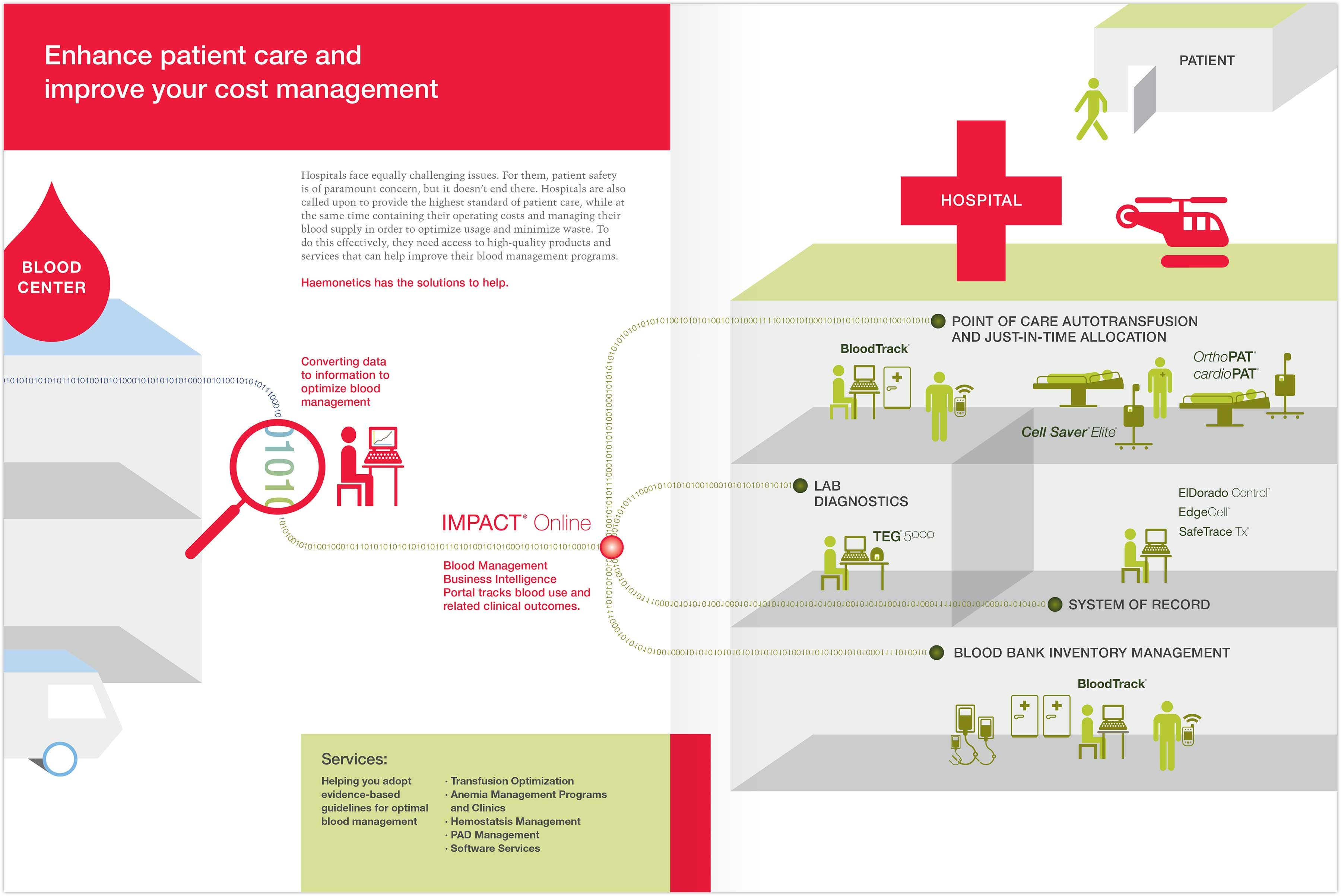 Enhance patient care and improve your cost management spread